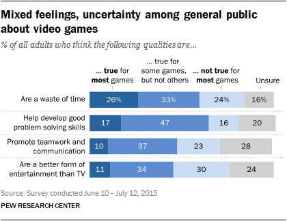 Mixed feelings, uncertainty among general public about video games