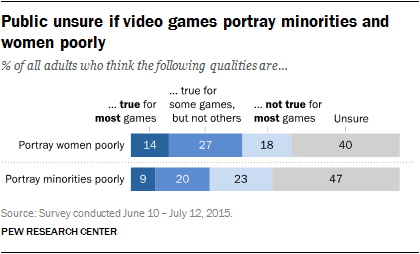 Benefits Of Gaming What Research Shows >> Gaming And Gamers Pew Research Center