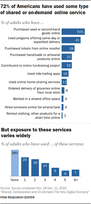 72% of Americans have used some type of shared or on-demand online service but exposure to these services varies widely