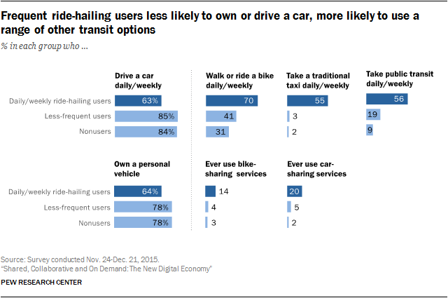 Frequent ride-hailing users less likely to own or drive a car, more likely to use a range of other transit options