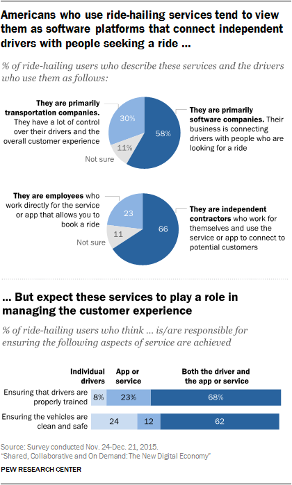 Americans who use ride-hailing services tend to view them as software platforms that connect independent drivers with people seeking a ride but expect these services to play a role in managing the customer experience