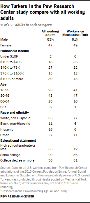 How Turkers in the Pew Research Center study compare with all working adults