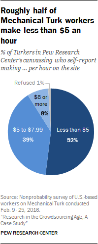 Roughly half of Mechanical Turk workers make less than $5 an hour