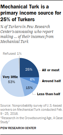 Mechanical Turk is a primary income source for 25% of Turkers