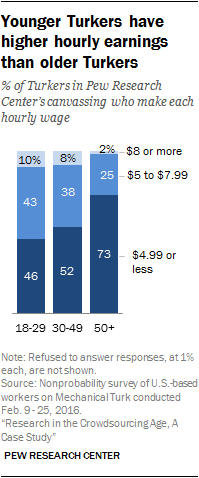 Younger Turkers have higher hourly earnings than older Turkers