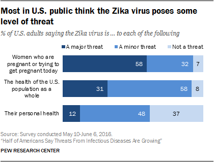 Most in U.S. public think the Zika virus poses some level of threat