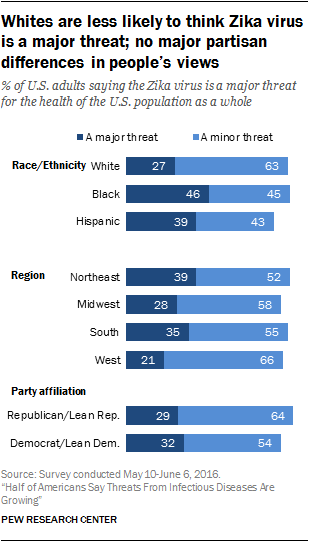 Different groups hold different views about the level of threat from Zika