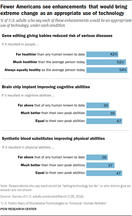 U S  Public Wary About Use of Biomedical Technology for Human