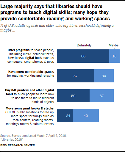 Libraries   Pew Research Center Most Americans View Public Libraries As Important Parts Of Their  Communities With A Majority Reporting That Libraries Have The Resources  They Need And Play