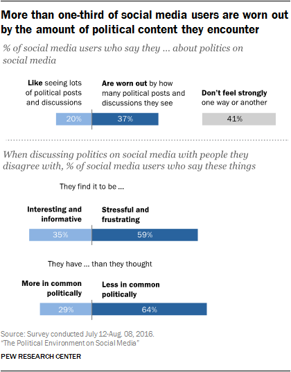 Americans, Politics and Social Media | Pew Research Center