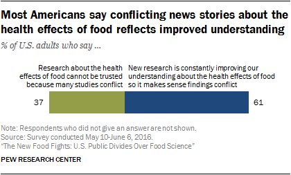 Us Public Divides Over Food Science