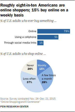 453d21449 Americans are incorporating a wide range of digital tools and platforms  into their purchasing decisions and buying habits