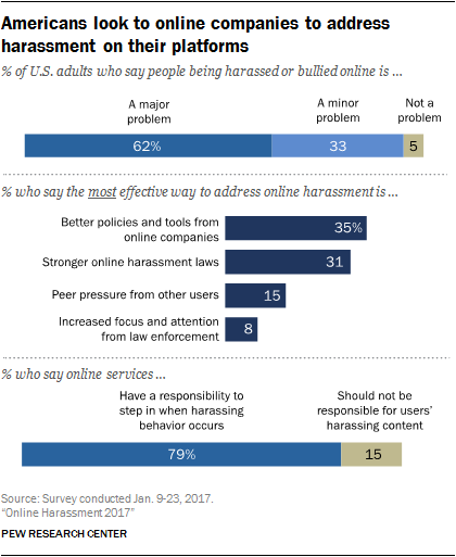 Online Harment 2017 | Pew Research Center on