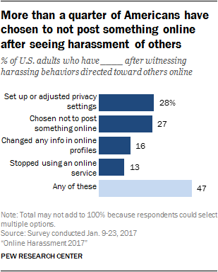Online Harassment 2017 | Pew Research Center