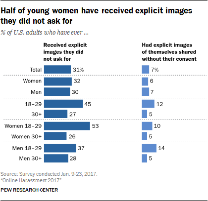 Other types of negative experiences online | Pew Research Center