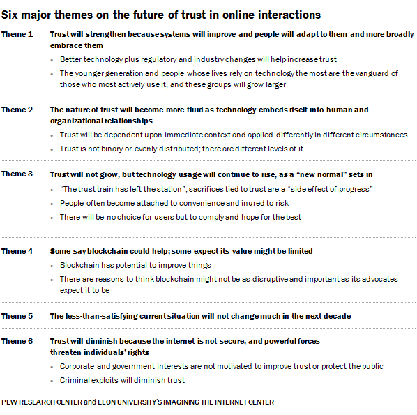 The Fate of Online Trust in the Next Decade | Pew Research