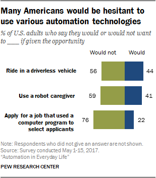 Americans and Automation in Everyday Life | Pew Research Center