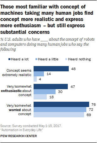 Americans' attitudes about a future where robots and
