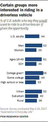 Americans' views on driverless vehicles | Pew Research Center