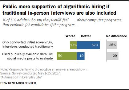 Americans' views toward hiring algorithms | Pew Research Center