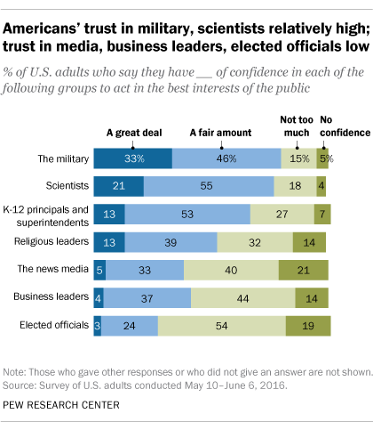Mixed Messages about Public Trust in Science | Pew Research