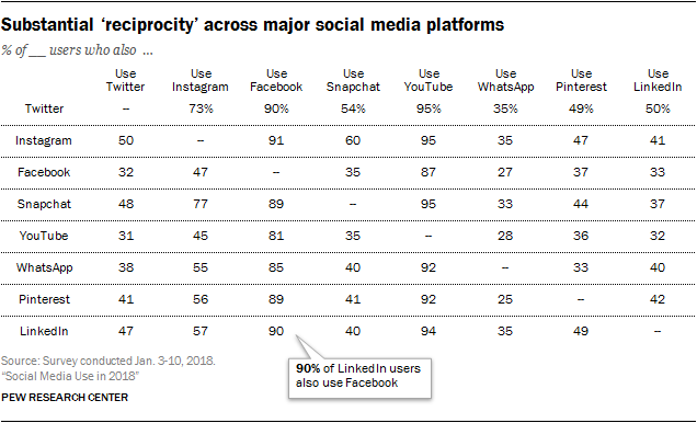 Social Media Use 2018: Demographics and Statistics | Pew Research Center