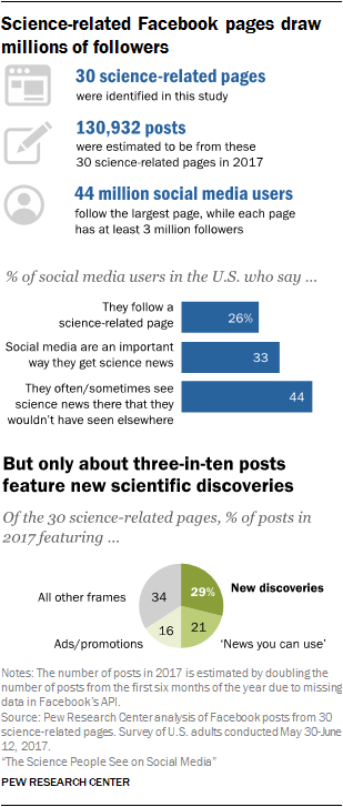 An Important Discovery Related To >> The Science People See On Social Media Pew Research Center