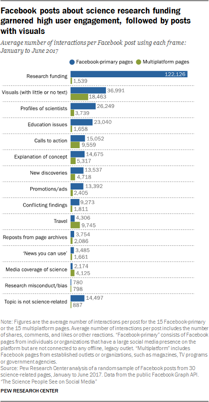 User engagement with posts on science-related Facebook pages