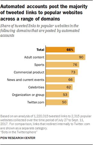 Twitter Bots An Analysis Of The Links Automated Accounts