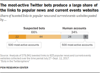 Twitter Bots: An Analysis of the Links Automated Accounts Share
