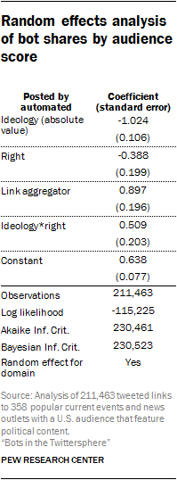 Methodology | Pew Research Center