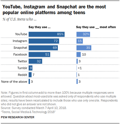 social media landscape among americas youth but it is no longer the most popular online platform among teens according to a new pew research center