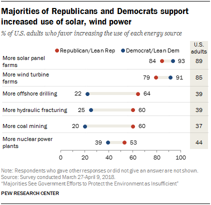 Majorities of Republicans and Democrats support increased use of solar, wind power