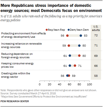 More Republicans stress importance of domestic energy sources; most Democrats focus on environment