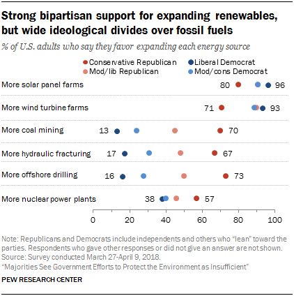 Strong bipartisan support for expanding renewables, but wide ideological divides over fossil fuels