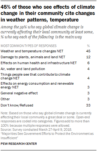 45% of those who see effects of climate change in their community cite changes in weather patterns, temperature