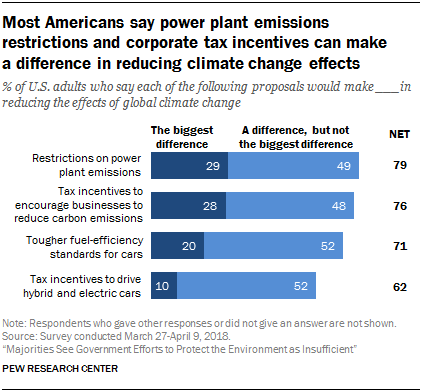 Most Americans say power plant emissions restrictions and corporate tax incentives can make a difference in reducing climate change effects