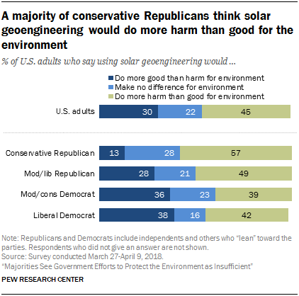 A majority of conservative Republicans think solar geoengineering would do more harm than good for the environment