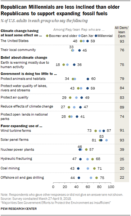 Republican Millennials are less inclined than older Republicans to support expanding fossil fuels