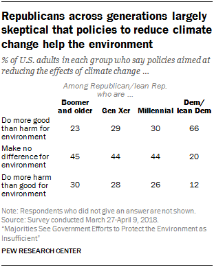 Republicans across generations largely skeptical that policies to reduce climate change help the environment