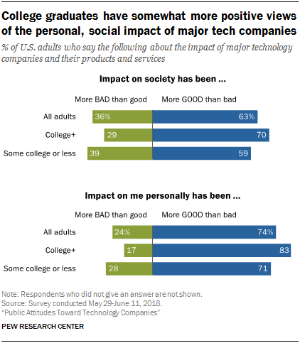 College graduates have somewhat more positive views of the personal, social impact of major tech companies