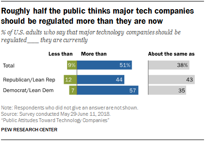 how americans view tech companies