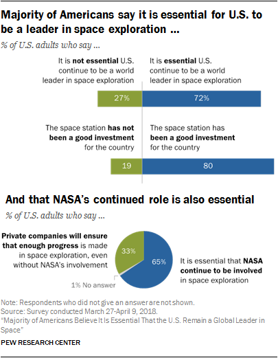 Majority Of Americans Believe Space Exploration Remains Essential