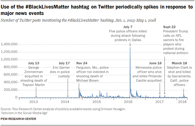 Activism in the Social Media Age | Pew Research Center