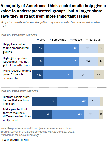 A majority of Americans think social media help give a voice to underrepresented groups, but a larger share says they distract from more important issues