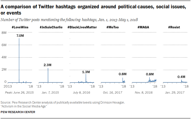 A comparison of Twitter hashtags organized around political causes, social issues, or events