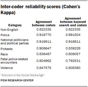 Inter-coder reliability scores (Cohen's Kappa)