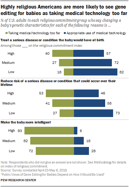 Highly religious Americans are more likely to see gene editing for babies as taking medical technology too far