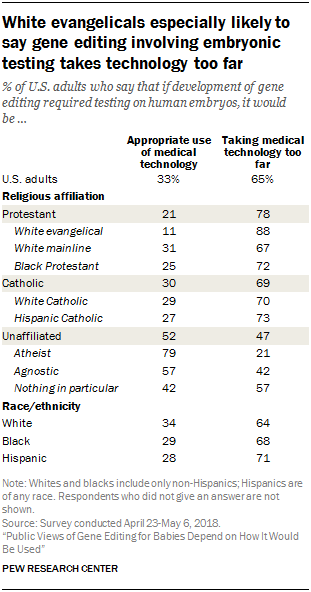 White evangelicals especially likely to say gene editing involving embryonic testing takes technology too far