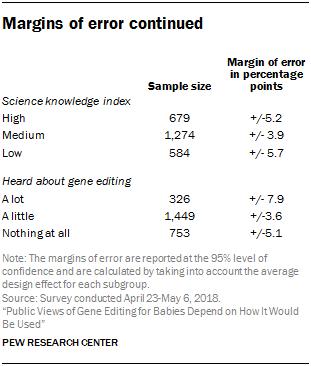 Margins of error continued